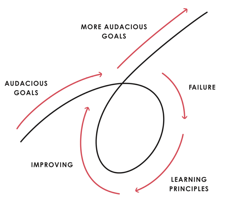 From Ray Dalio's Principles